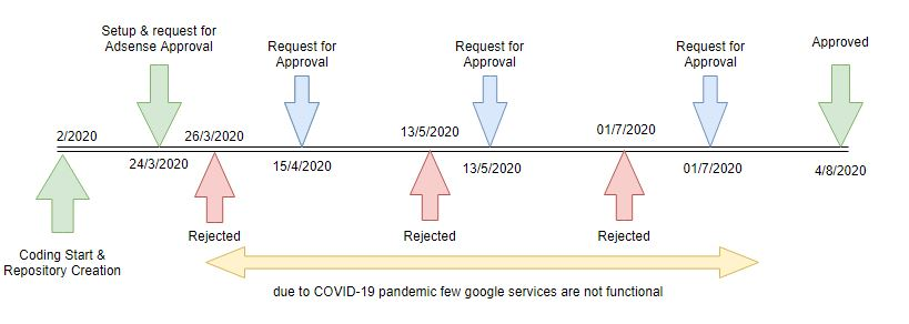 adsense-approval-rejection-timeline