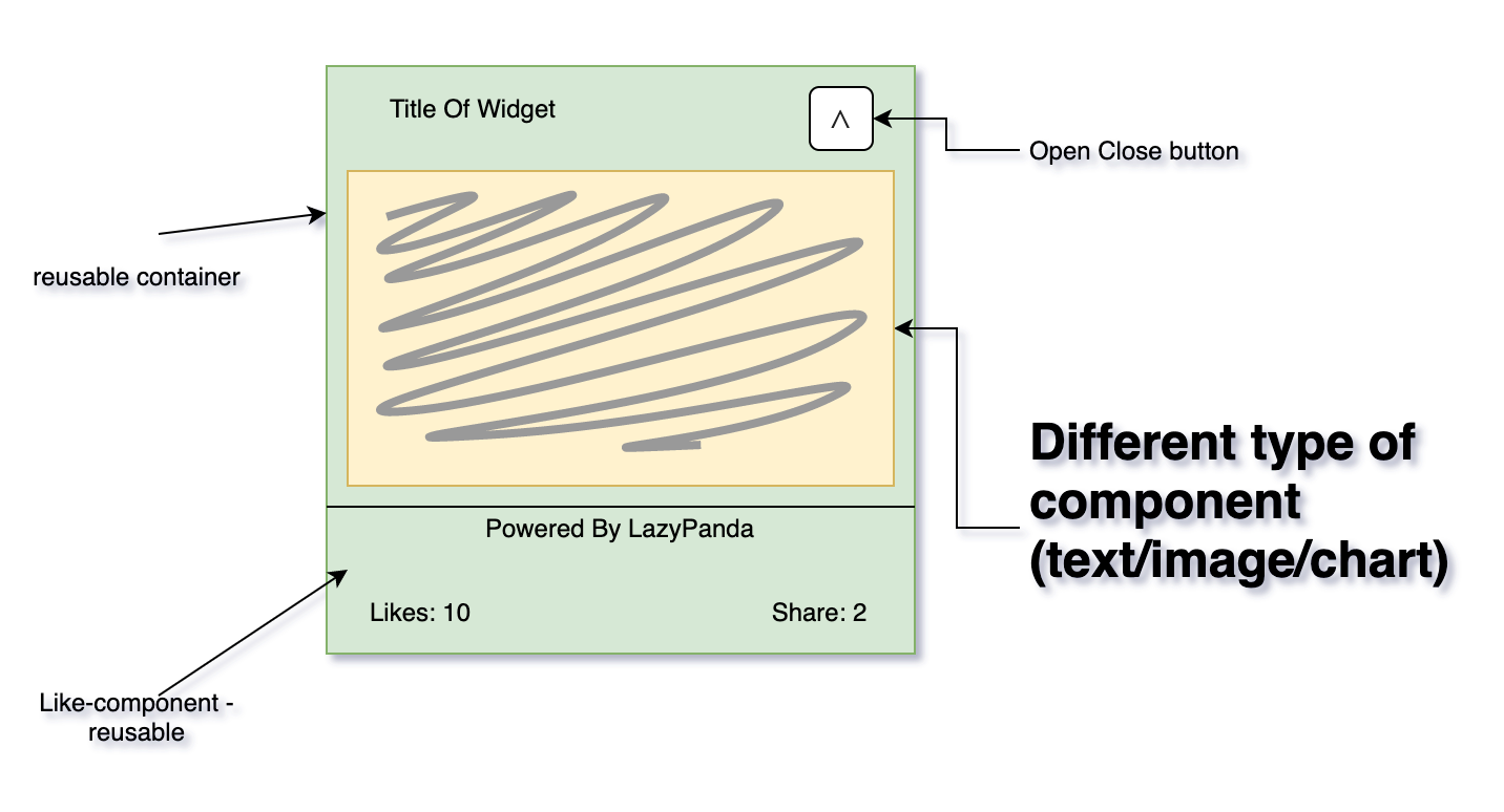 content projection example ng-content