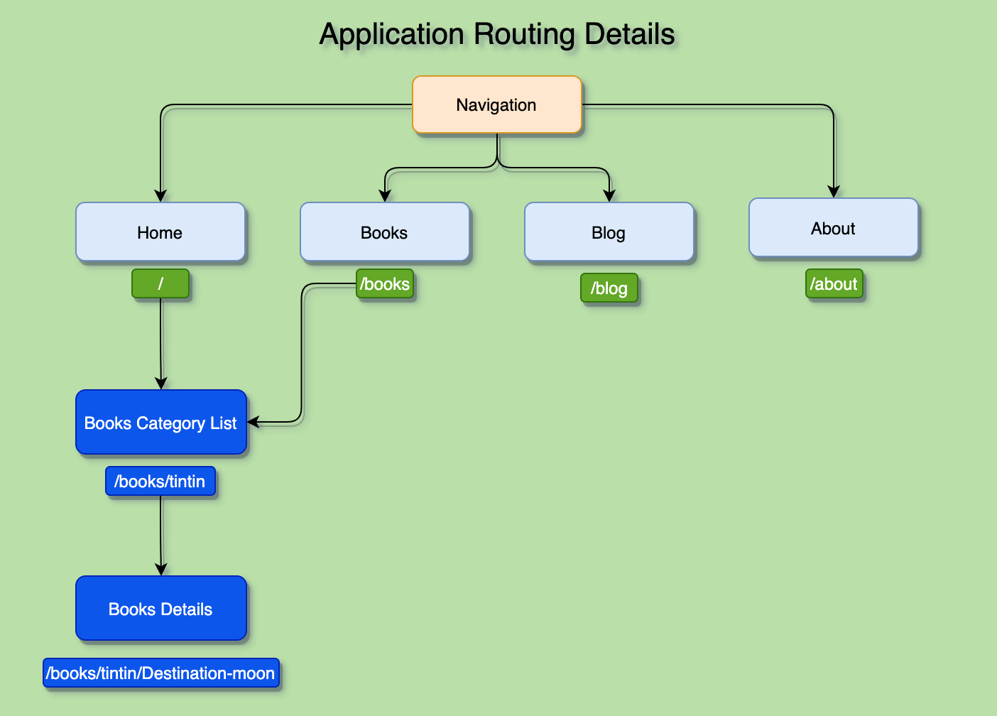 nextjs dynamic nested routing